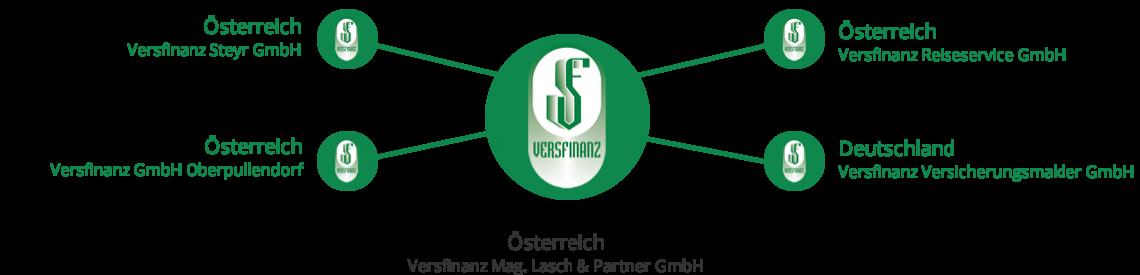 Versfinanz Standorte Gruppe